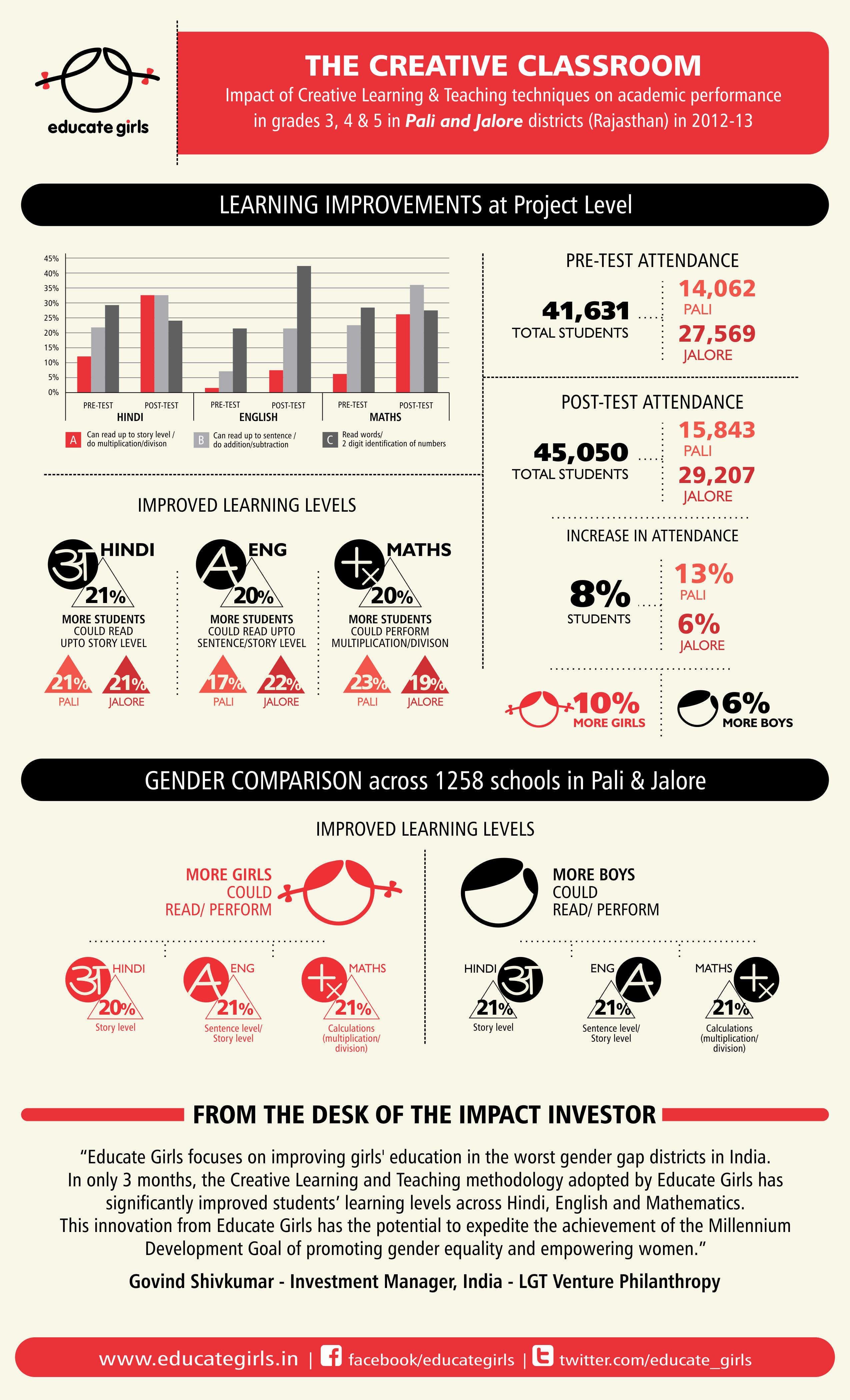EG Infographic